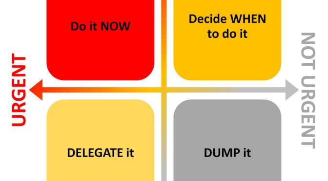 Priority management chart