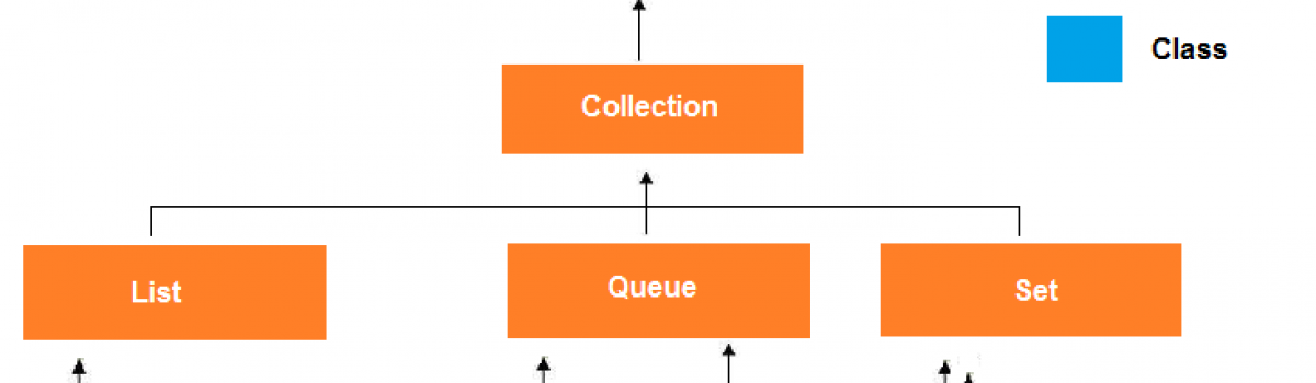 A Beginners Guide to Understand Collections in JAVA